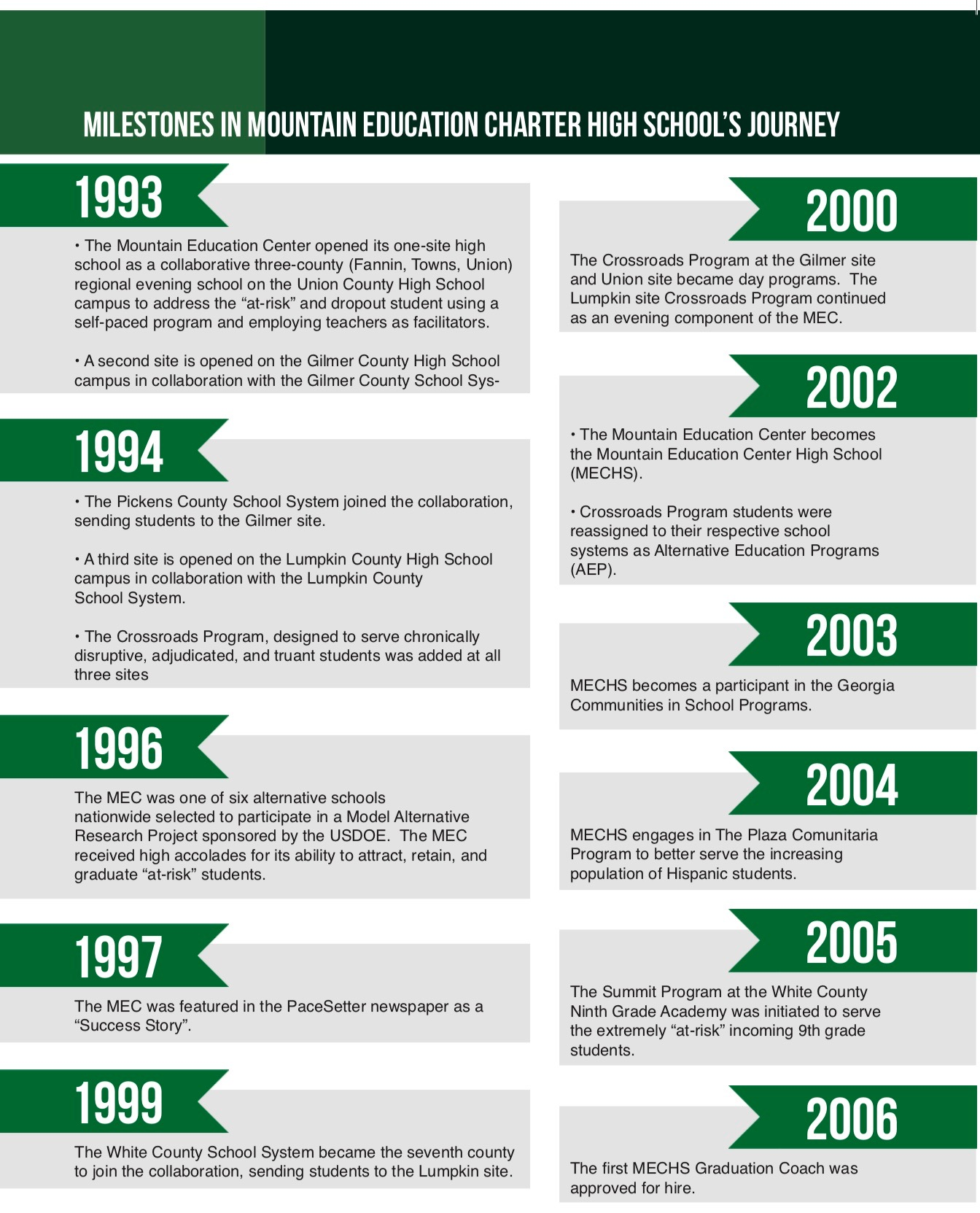 The History of MEC